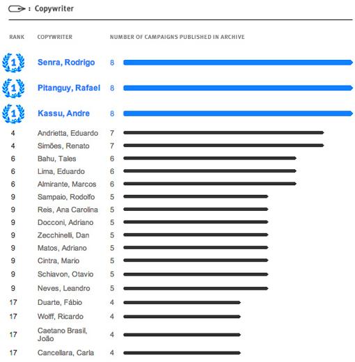ranking-archive-redatores