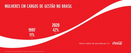 coca_dia_mulher_exemplosdados-04-510x206 Conquistas femininas | Coca-Cola